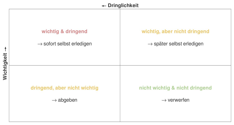 Gemütlich Zeitmanagement Matrix Vorlage Zeitgenössisch - Beispiel ...