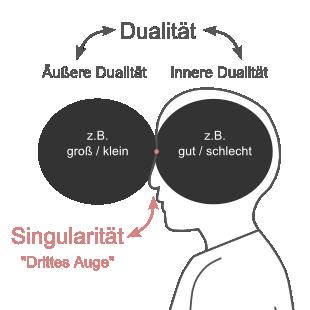 Meditation Dualität (Außen / Innen) Singularität (Drittes AugeI