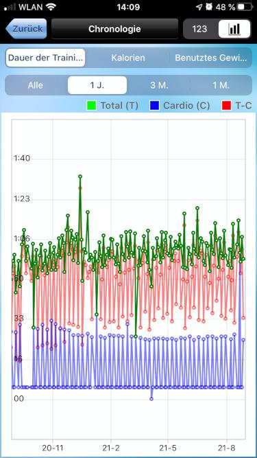 Gewohnheiten ändern: Fortschritt messen - So tracke ich meinen Sport mit der App GymGoal